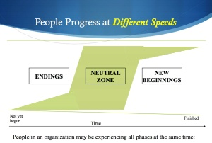 People enter the middle space between old and new at different times, speeds and in different ways.