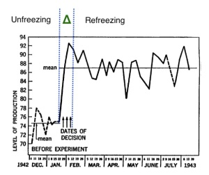 Kurt Lewin's 1947 interrupted time series design, with labels Unfreezing, Refreezing and blue lines added for clarity.