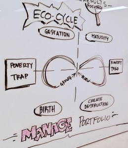Eco-cyle model from Liberating Structures