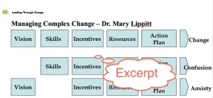 Excerpt of the 1 page Complex Change model